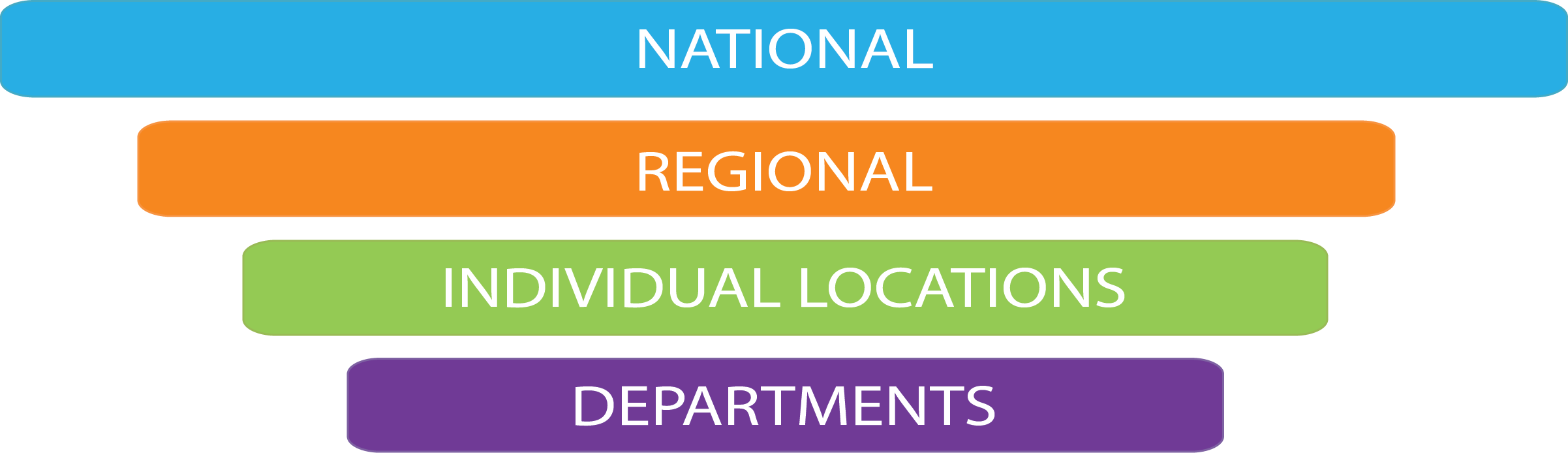 Location Analytics Implementation